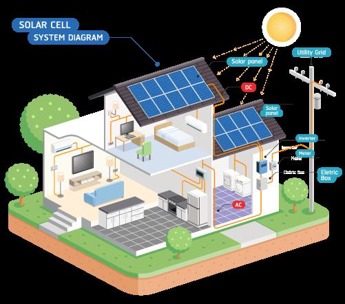 PrimeSolarQuotes - Home Solar Savings Calculatorprimesolarquotes.com